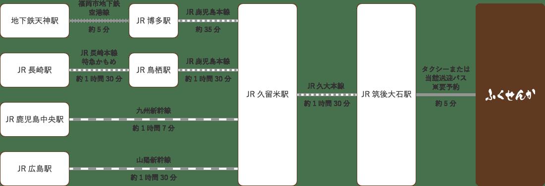 電車・新幹線でお越しの場合