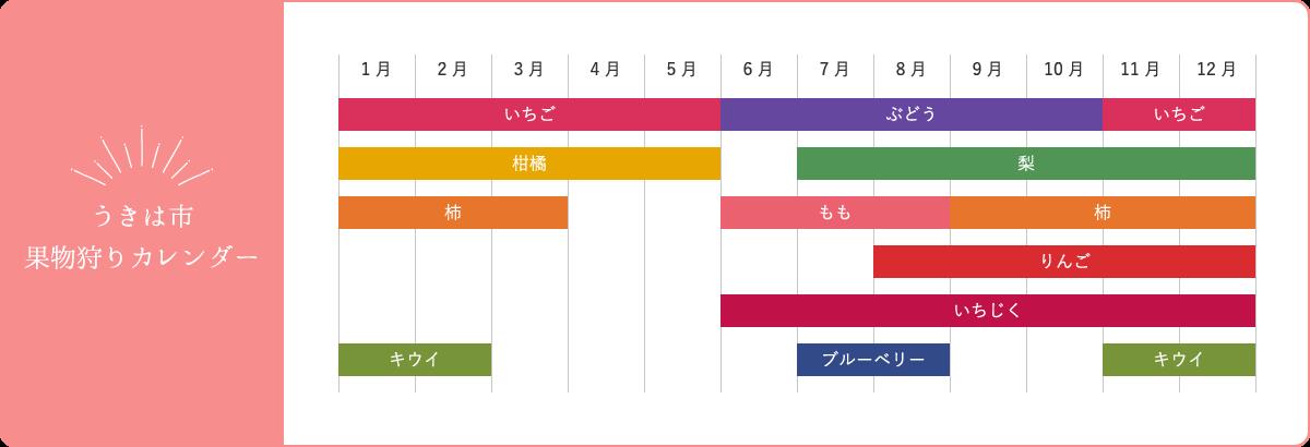 果物狩りカレンダー